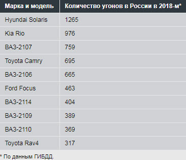 Угоны в России